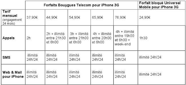 forfaits-iphone-bt